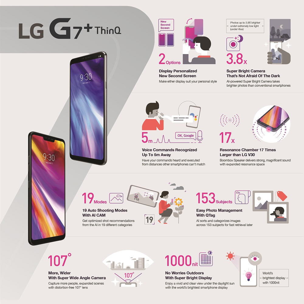 LG-G7+-ThinQ_Infographic_ENG