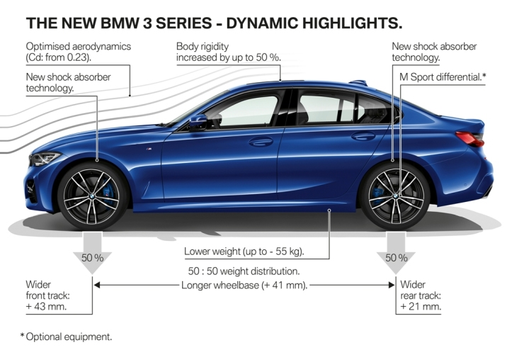 P90323754_highRes_the-all-new-bmw-3-se